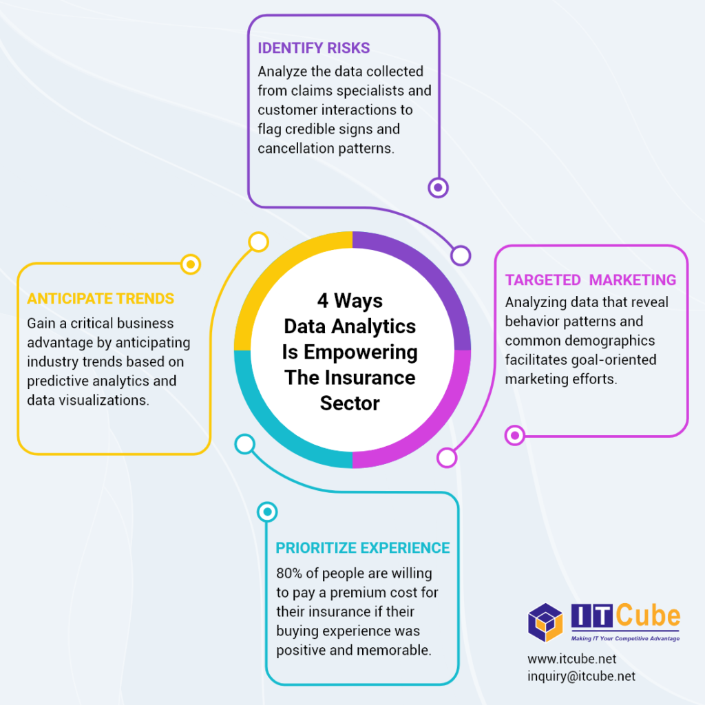 Infographic explaining the 4 ways data analytics is empowering the insurance sector