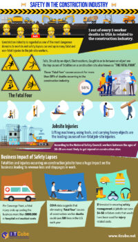 Safety Management in Construction Industry